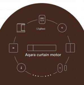 umnye shtory Aqara Xiaomi 11